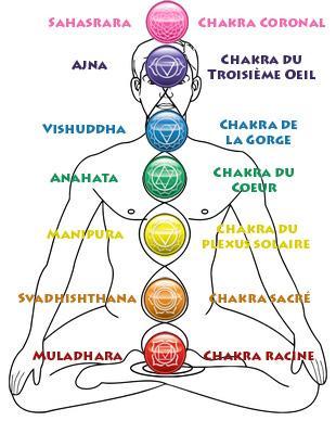 7 chakra